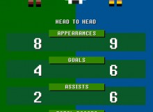 Ronaldo Vs Ibrahimovic World Cup Qualifying 2014 Head to head
