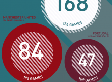 Ronaldo goals to games ratio infographic