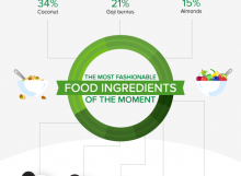 Alpro Breakfast Infographic