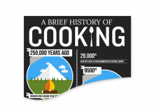 History of Cooking for SMEG Ovens